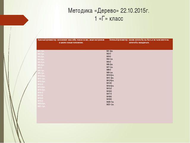 Методика «Дерево» 22.10.2015г. 1 «Г» класс