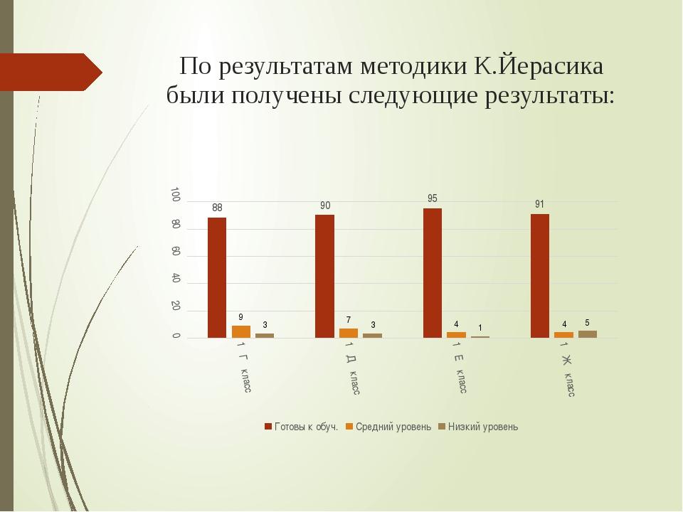 По результатам методики К.Йерасика были получены следующие результаты: