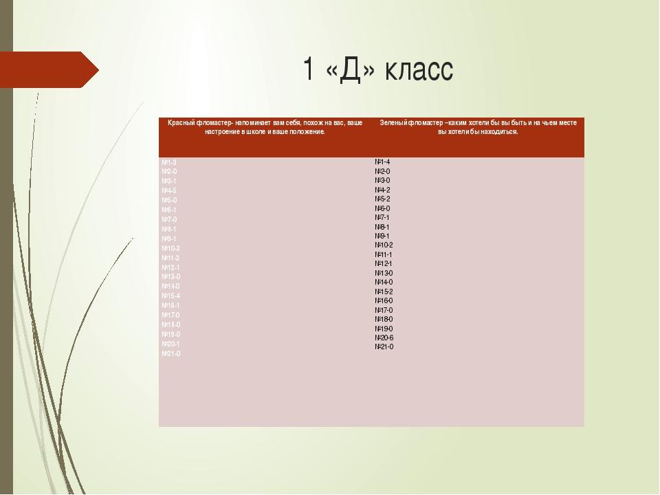 1 «Д» класс