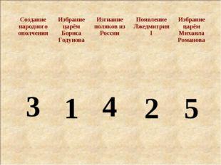 1 2 3 4 5 Создание народного ополченияИзбрание царём Бориса Годунова Изгнан