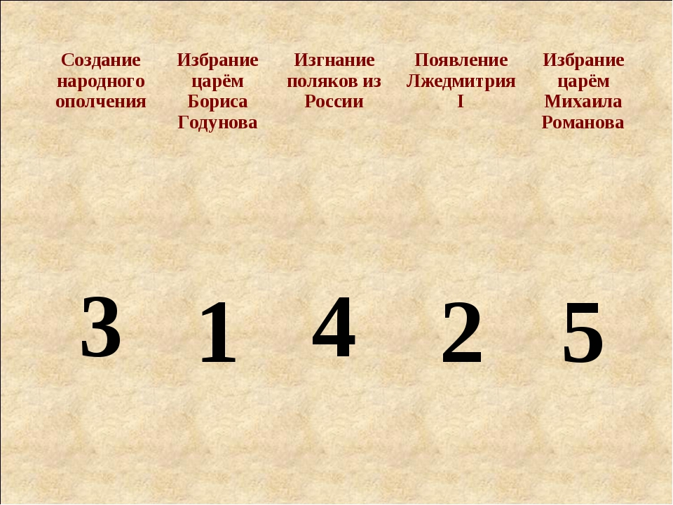 1 2 3 4 5 Создание народного ополченияИзбрание царём Бориса Годунова Изгнан...
