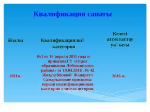 Квалификация санаты Жылы Квалификациялық категория Келесі аттестаттау уақыты