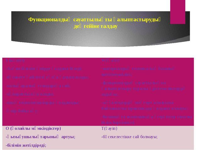 Функционалдық сауаттылықты қалыптастырудың деңгейіне талдау S (күшті) -Алған...