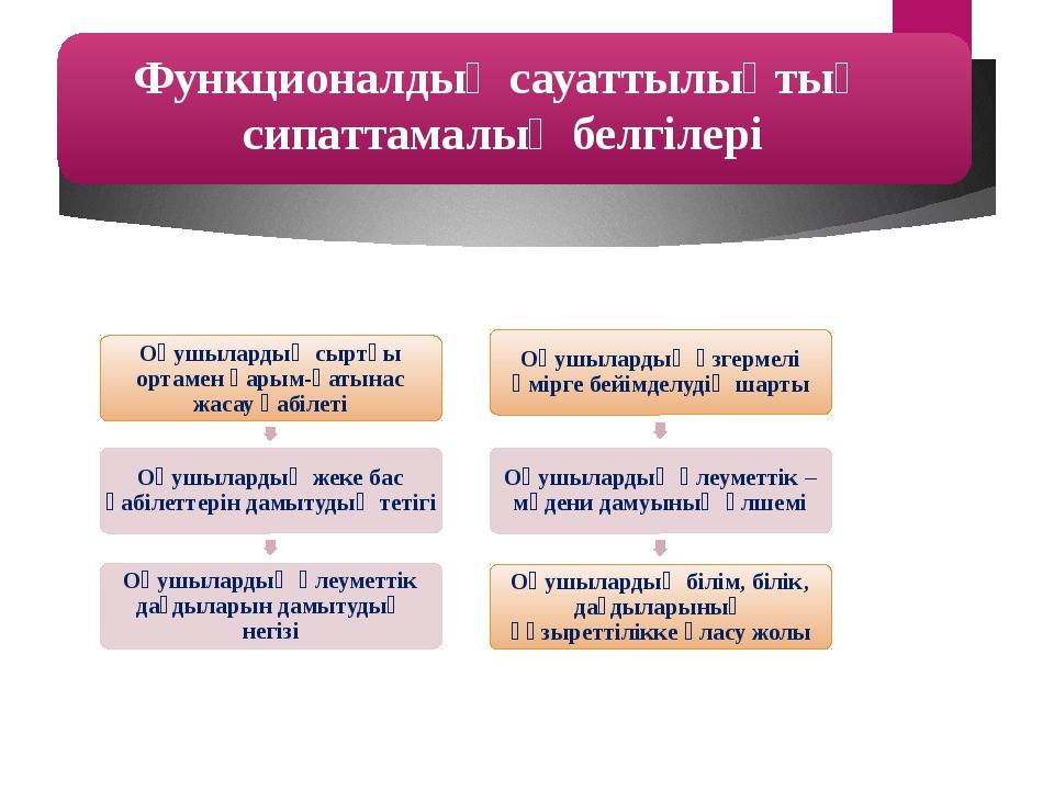 Функционалдық сауаттылықтың сипаттамалық белгілері