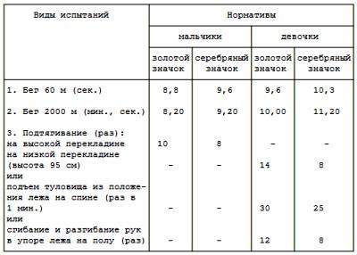 БГТО - 2 ступени - для учащихся 4 (5) - 8 (9) классов