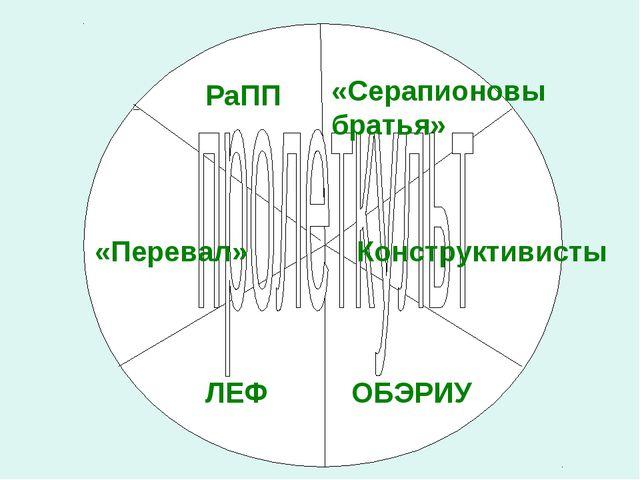 РаПП «Серапионовы братья» «Перевал» Конструктивисты ЛЕФ ОБЭРИУ