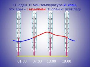 Нөлден төмен температура көкпен, жоғары – қызылмен түспен көрсетіледі 01:00 0