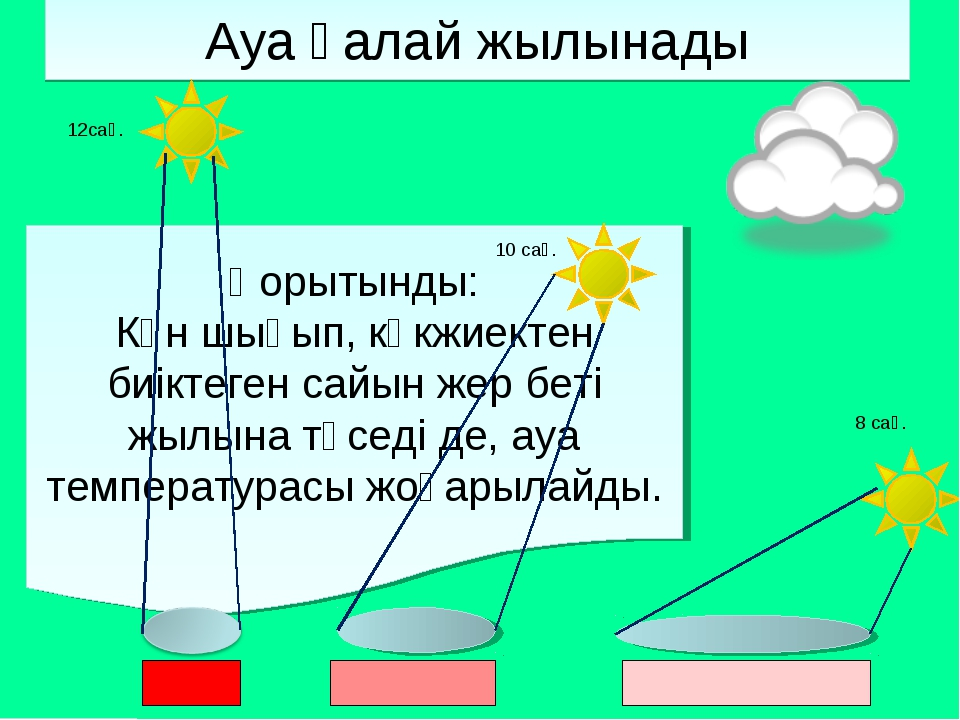 Қорытынды: Күн шығып, көкжиектен биіктеген сайын жер беті жылына түседі де, а...