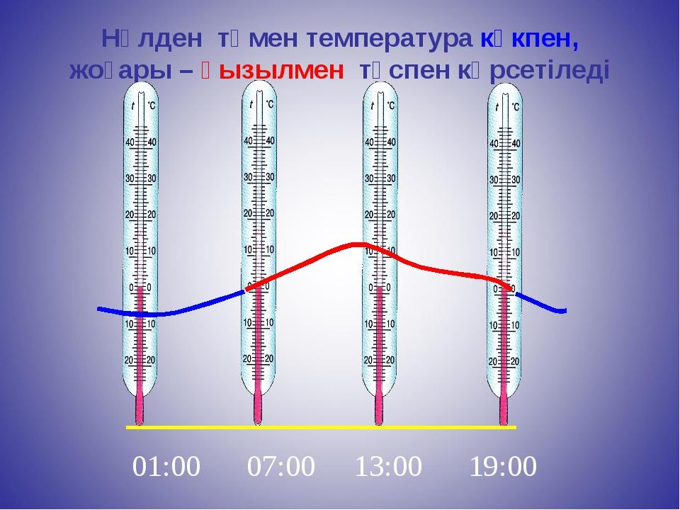 Нөлден төмен температура көкпен, жоғары – қызылмен түспен көрсетіледі 01:00 0...
