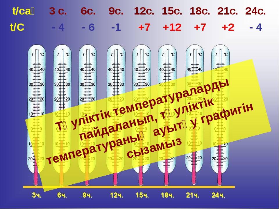 Тәуліктік температураларды пайдаланып, тәуліктік температураның ауытқу графиг...