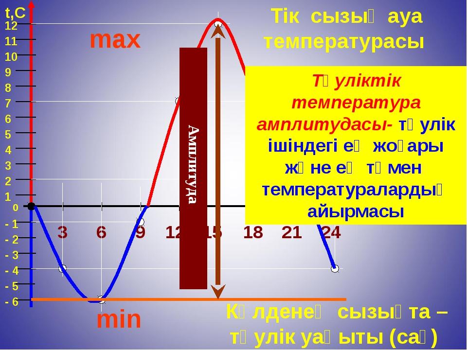 0 2 4 6 8 9 1 3 5 7 10 11 12 - 1 - 2 - 3 - 4 - 5 3 6 9 12 15 18 21 24 t, ч t,...