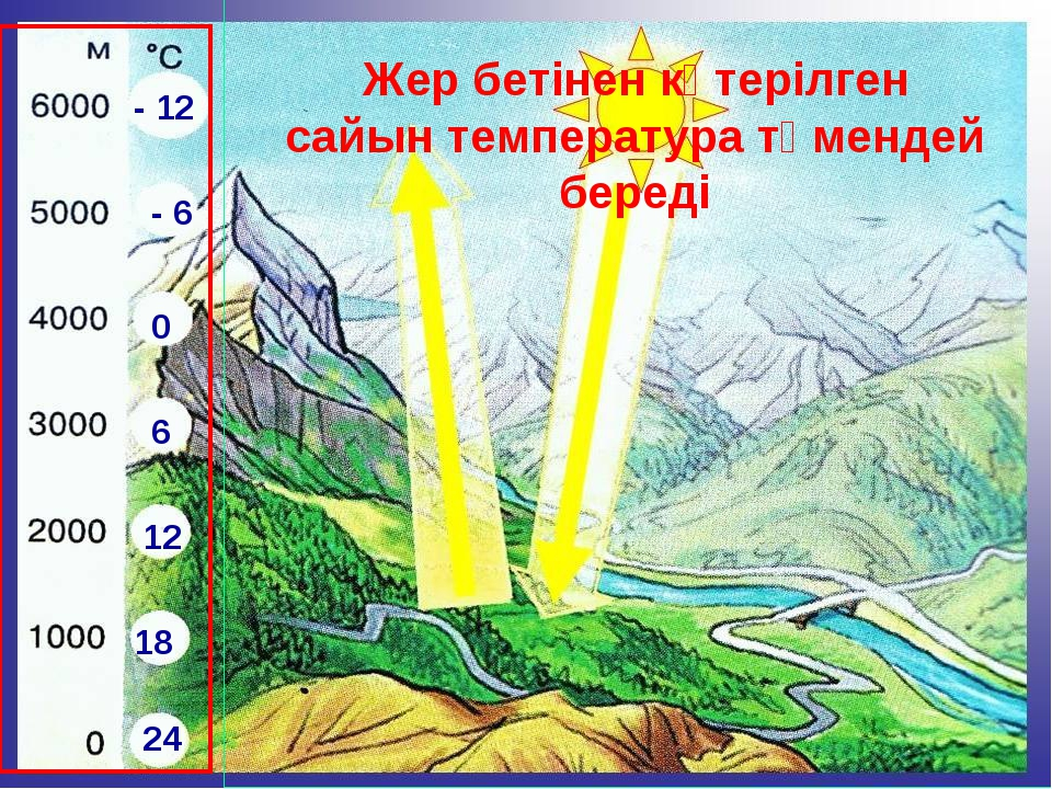 Солнечная радиация Жер бетінен көтерілген сайын температура төмендей береді 2...