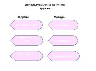 Используемые на занятиях кружка: Формы Методы Фронтальная Наглядные Индивидуа