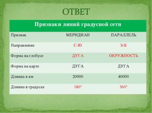 Признаки линий градусной сети Признак МЕРИДИАНПАРАЛЛЕЛЬ Направление С-ЮЗ