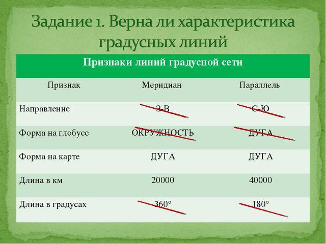 Признаки линий градусной сети Признак Меридиан Параллель Направление З-В...