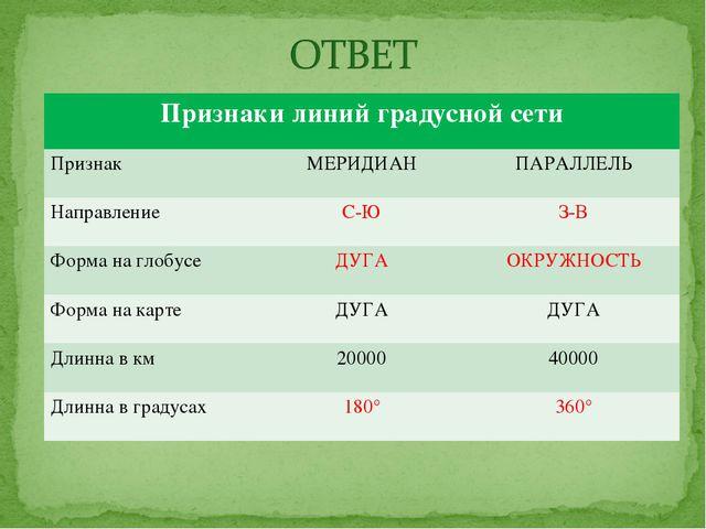 Признаки линий градусной сети Признак МЕРИДИАНПАРАЛЛЕЛЬ Направление С-ЮЗ...