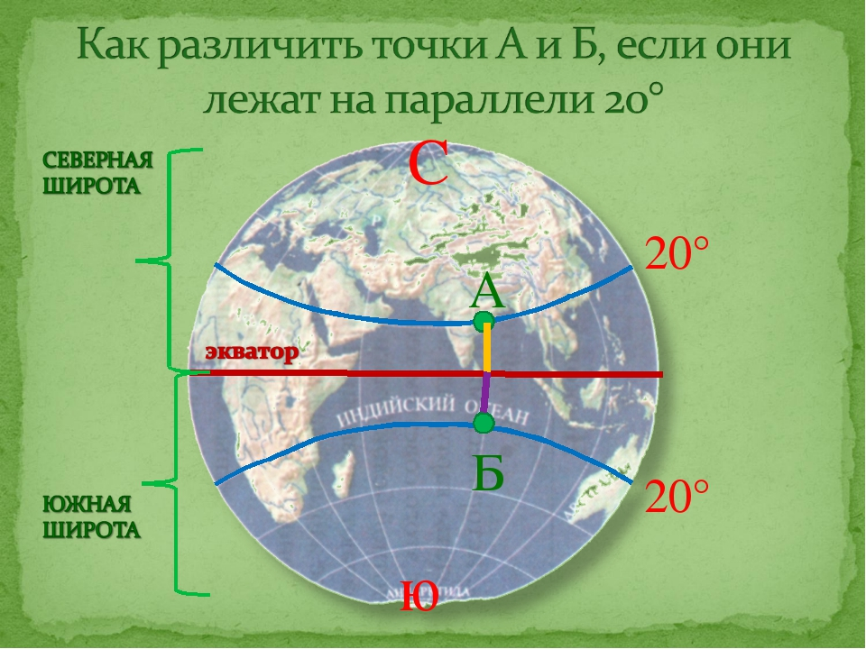 20° 20° С ю А Б