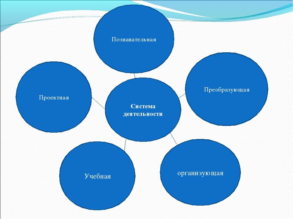 Преобразующая Проектная Познавательная организующая Система деятельности Учеб...
