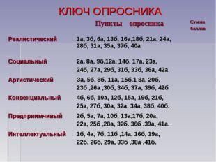 КЛЮЧ ОПРОСНИКА Пункты опросникаСумма баллов Реалистический1a, 3б, 6a, 13б,