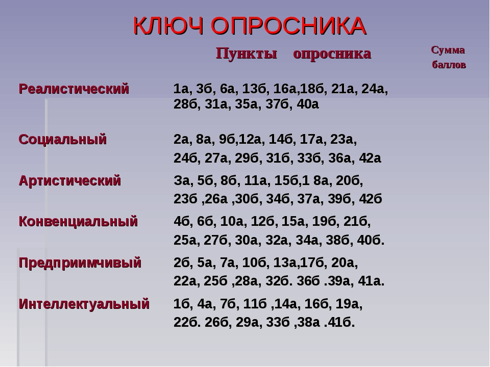 КЛЮЧ ОПРОСНИКА Пункты опросникаСумма баллов Реалистический1a, 3б, 6a, 13б,...