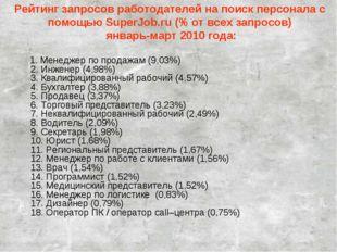 Рейтинг запросов работодателей на поиск персонала с помощью SuperJob.ru (% от