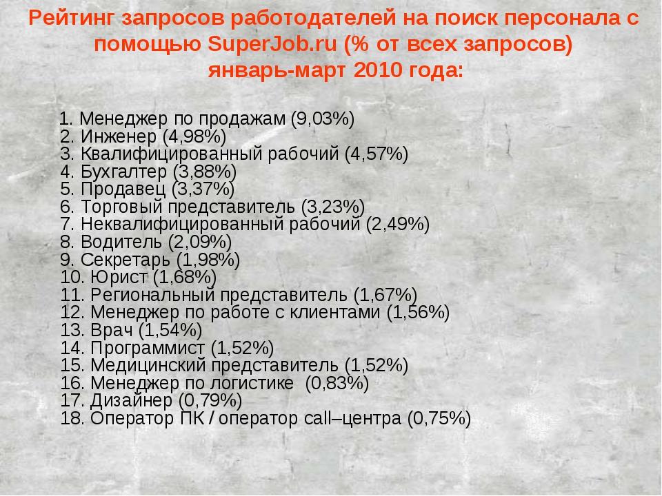 Рейтинг запросов работодателей на поиск персонала с помощью SuperJob.ru (% от...