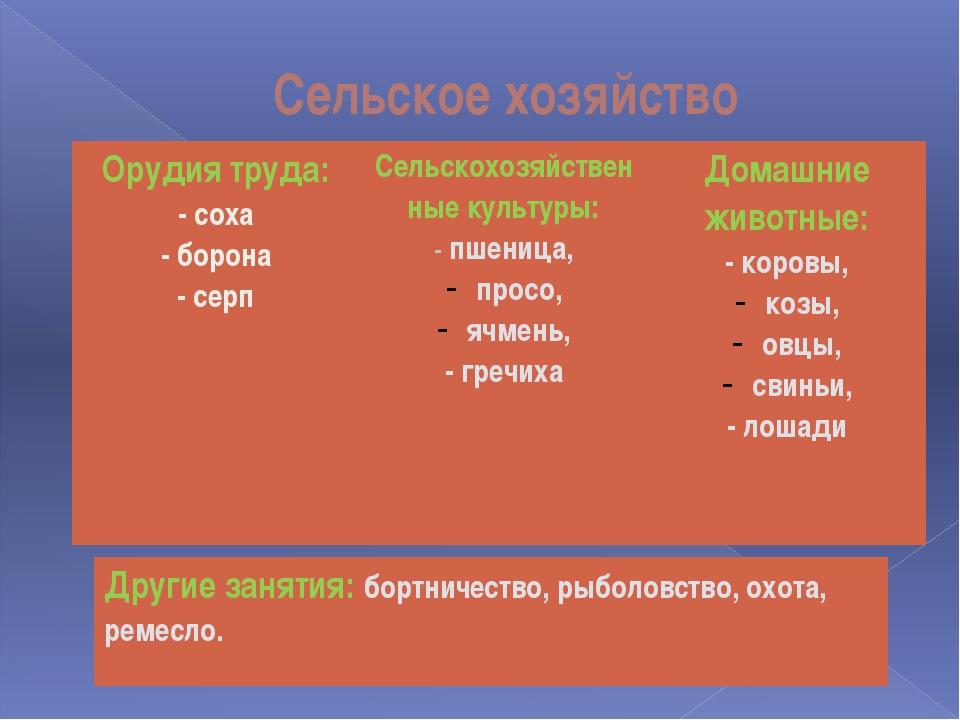 Сельское хозяйство Орудиятруда: - соха - борона - серп Сельскохозяйственные к...