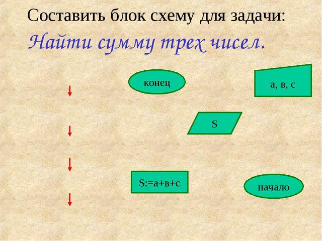 Составить блок схему для задачи: Найти сумму трех чисел. начало а, в, с S:=а+...