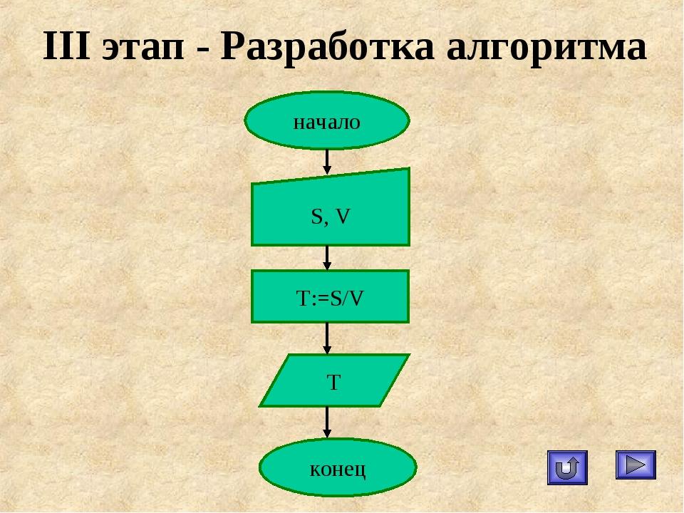 III этап - Разработка алгоритма начало S, V T:=S/V конец T