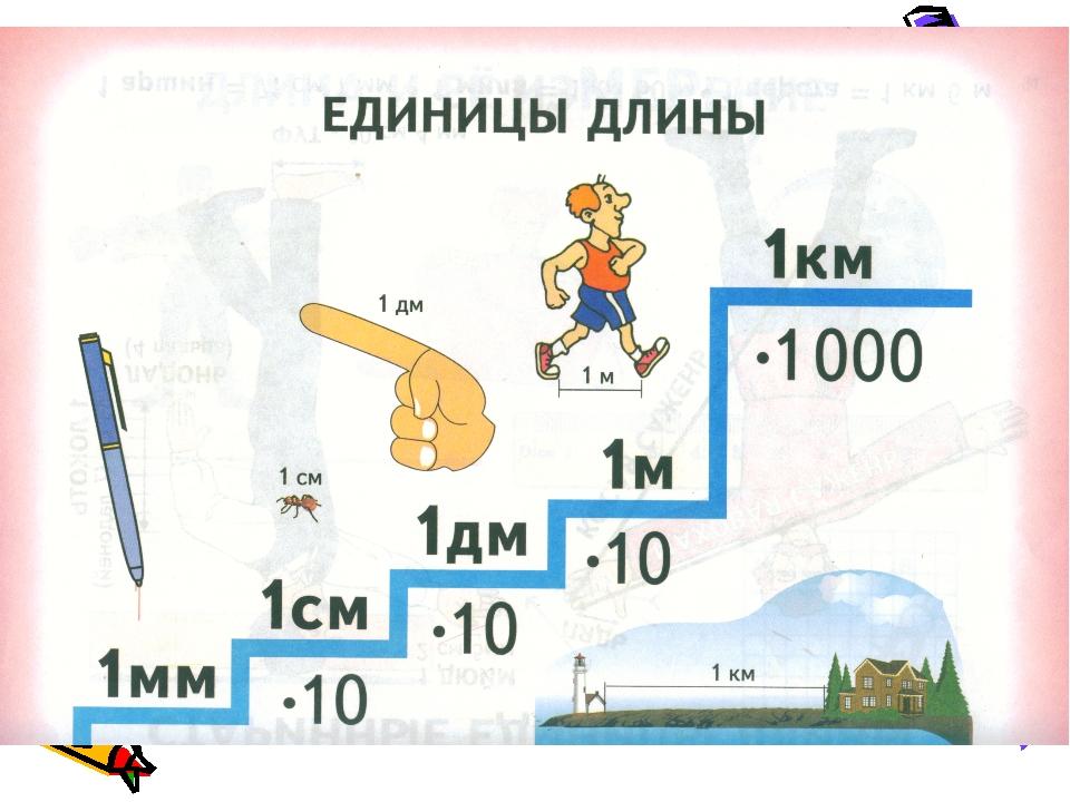 Всем хорошо известны единицы измерения длины:сантиметры, миллиметры и километры