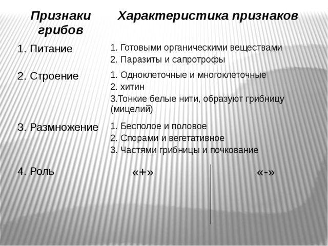 Признаки грибов Характеристика признаков 1. Питание 1. Готовыми органическим...