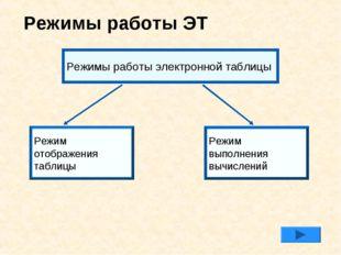 Режимы работы ЭТ Режимы работы электронной таблицы