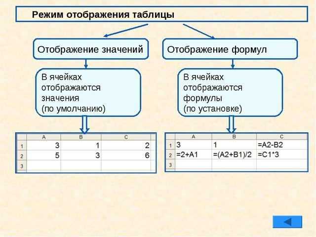 Режим отображения таблицы Отображение значений Отображение формул В ячейках о...