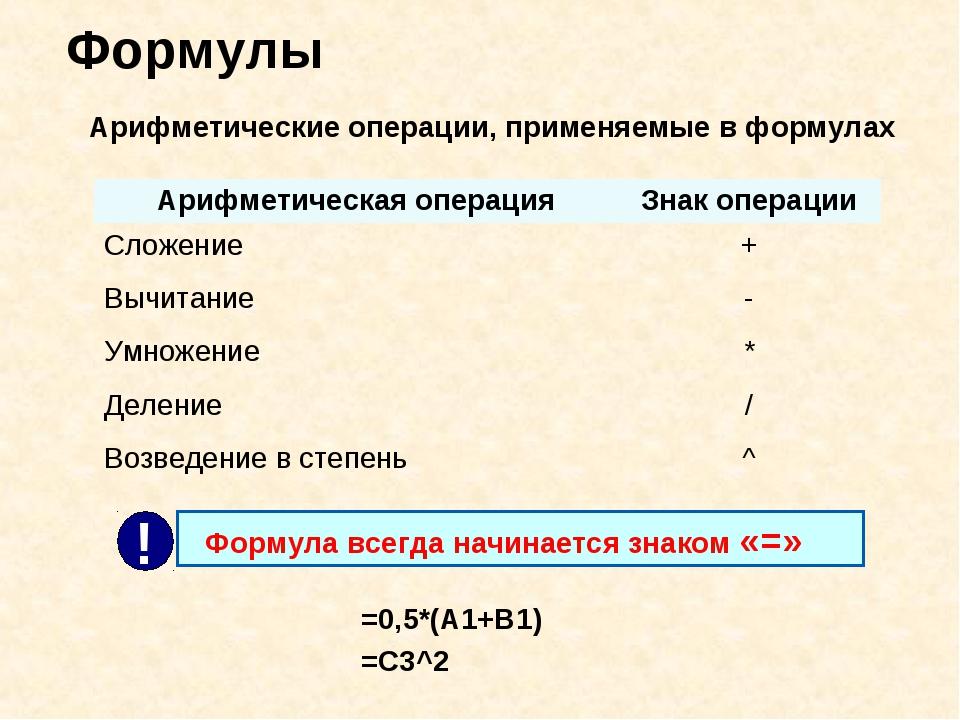 Формулы Арифметические операции, применяемые в формулах =0,5*(А1+В1) =С3^2 Ар...
