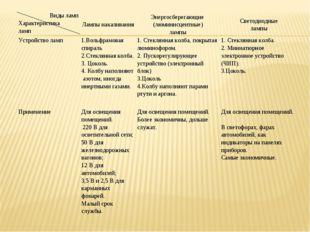 Виды ламп Характеристика лампЛампы накаливанияЭнергосберегающие (люминисцен
