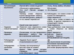 Урок русского языка по теме «Правила переноса слов» АНАЛИЗ УЧИТЕЛЬ УЧЕНИКИ П