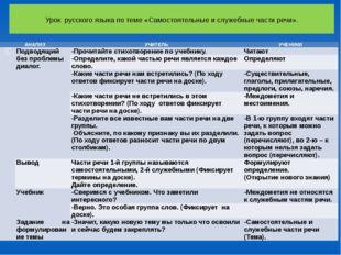 Урок русского языка по теме «Самостоятельные и служебные части речи». АНАЛИЗ
