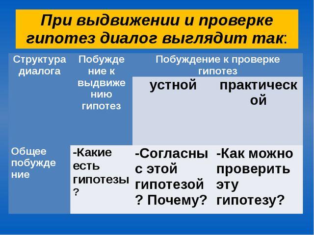 При выдвижении и проверке гипотез диалог выглядит так: Структура диалога Побу...