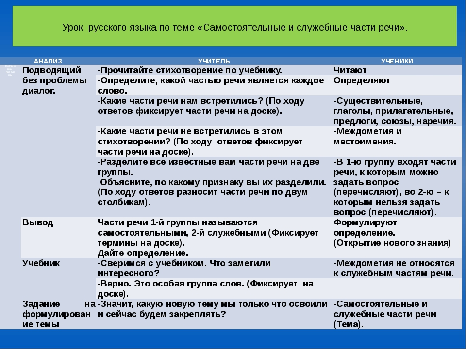 Урок русского языка по теме «Самостоятельные и служебные части речи». АНАЛИЗ...