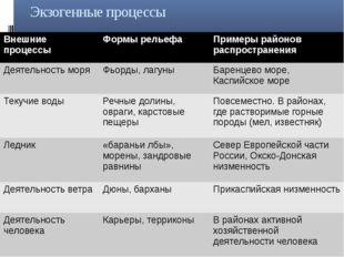 Экзогенные процессы Внешние процессы Формы рельефа Примеры районовраспростран