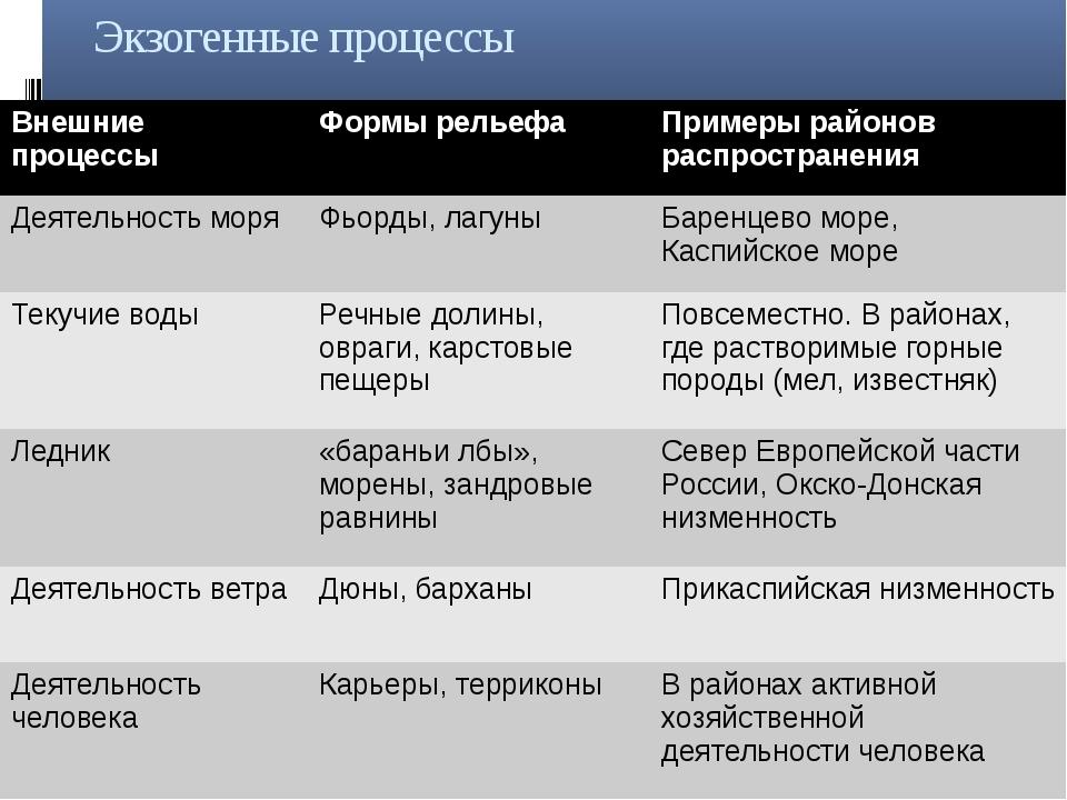 Экзогенные процессы Внешние процессы Формы рельефа Примеры районовраспростран...