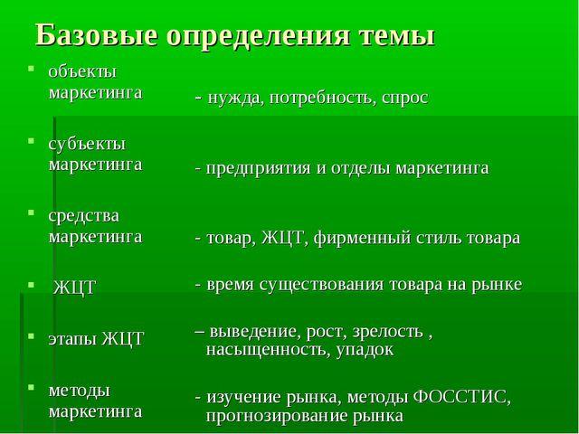 Базовые определения темы объекты маркетинга субъекты маркетинга средства марк...