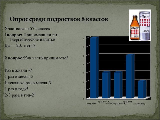 Участвовало 57 человек 1вопрос: Принимали ли вы энергетические напитки Да — 2...
