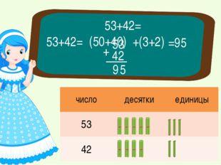 53+42= (50+40) +(3+2) =95 53+42= 53 42 9 + 5 числодесяткиединицы 53 42