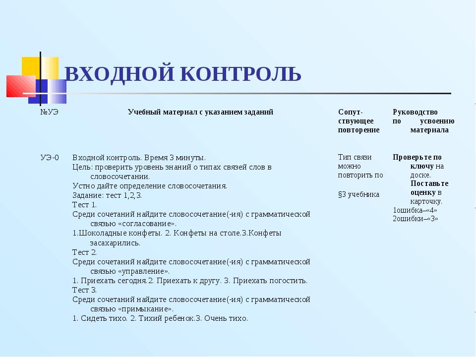 ВХОДНОЙ КОНТРОЛЬ №УЭУчебный материал с указанием заданийСопут- ствующее пов...
