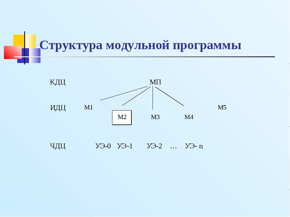 Структура модульной программы