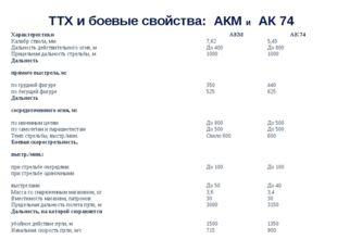 ТТХ и боевые свойства: АКМ и АК 74 Характеристики АКМ АК 74 Калибр ствола, мм
