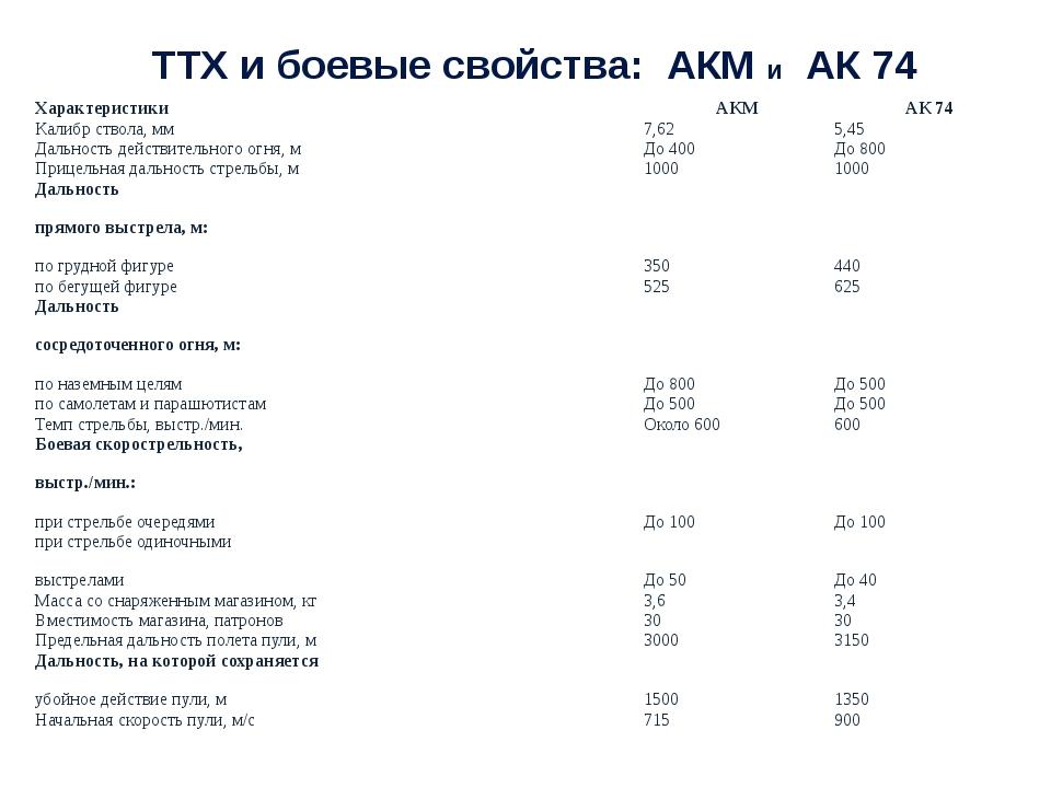 ТТХ и боевые свойства: АКМ и АК 74 Характеристики АКМ АК 74 Калибр ствола, мм...