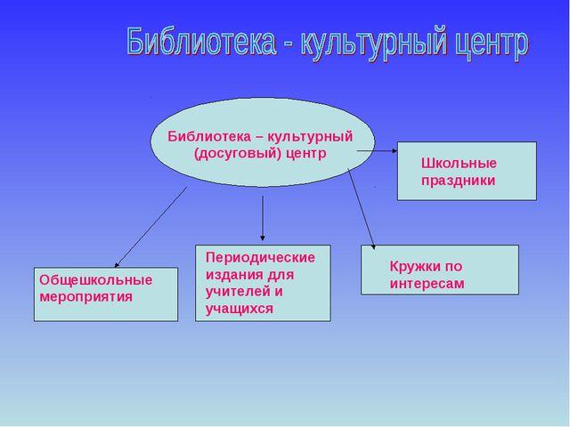 Школьные праздники Кружки по интересам Периодические издания для учителей и у...