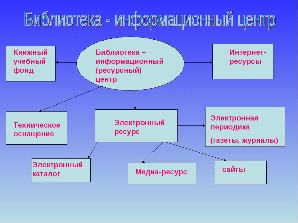 Библиотека – информационный (ресурсный) центр Интернет-ресурсы Электронный ре...